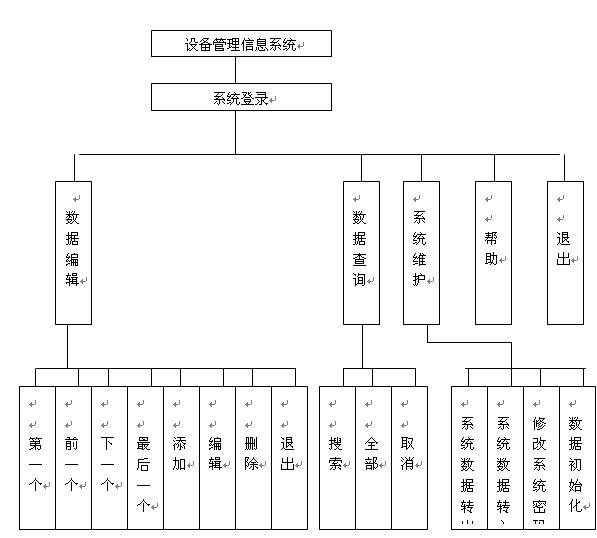 各功能模块的程序流程图
