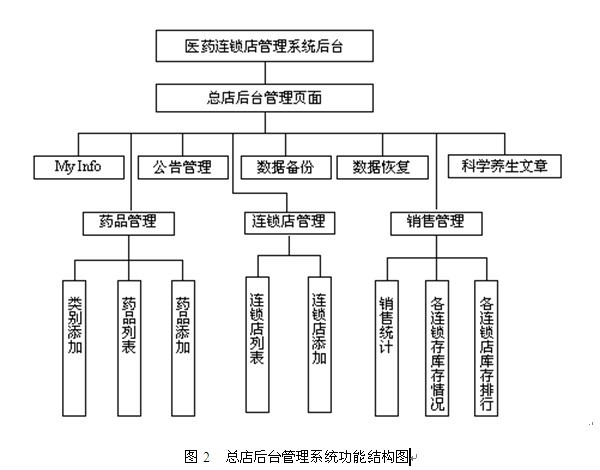 论文的基本结构