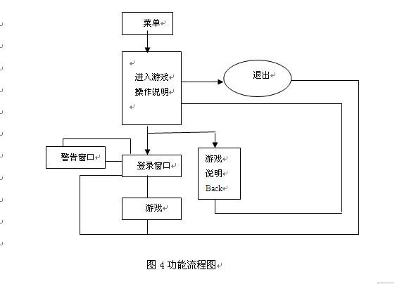 程序的类结构 5.3 游戏的功能流程图