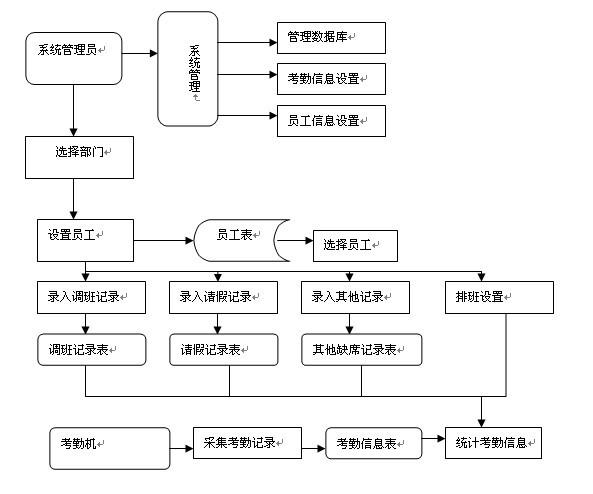 vb_考勤管理系统的设计与实现180l